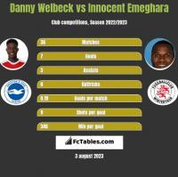 Danny Welbeck vs Innocent Emeghara h2h player stats