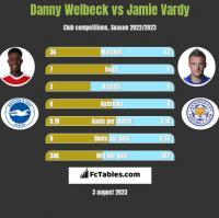 Danny Welbeck vs Jamie Vardy h2h player stats