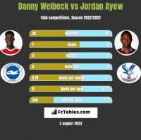 Danny Welbeck vs Jordan Ayew h2h player stats