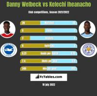 Danny Welbeck vs Kelechi Iheanacho h2h player stats