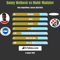 Danny Welbeck vs Mahir Madatov h2h player stats