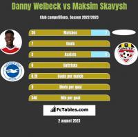 Danny Welbeck vs Maksim Skavysh h2h player stats