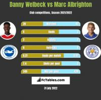 Danny Welbeck vs Marc Albrighton h2h player stats