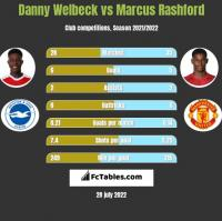 Danny Welbeck vs Marcus Rashford h2h player stats