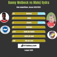 Danny Welbeck vs Matej Vydra h2h player stats