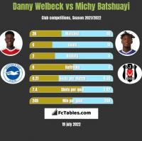 Danny Welbeck vs Michy Batshuayi h2h player stats