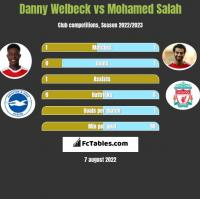 Danny Welbeck vs Mohamed Salah h2h player stats