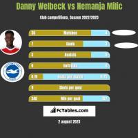 Danny Welbeck vs Nemanja Milic h2h player stats