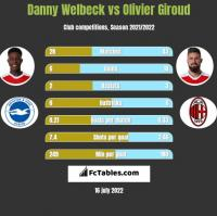 Danny Welbeck vs Olivier Giroud h2h player stats