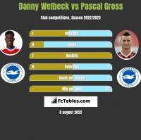 Danny Welbeck vs Pascal Gross h2h player stats