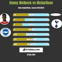 Danny Welbeck vs Richarlison h2h player stats