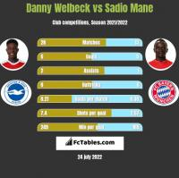 Danny Welbeck vs Sadio Mane h2h player stats