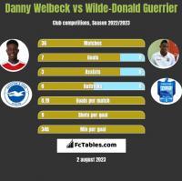 Danny Welbeck vs Wilde-Donald Guerrier h2h player stats