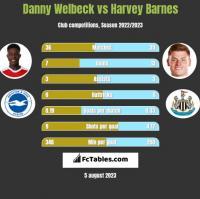 Danny Welbeck vs Harvey Barnes h2h player stats