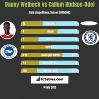 Danny Welbeck vs Callum Hudson-Odoi h2h player stats