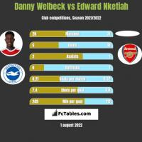 Danny Welbeck vs Edward Nketiah h2h player stats