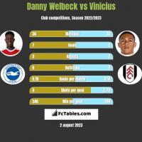 Danny Welbeck vs Vinicius h2h player stats