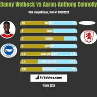 Danny Welbeck vs Aaron-Anthony Connolly h2h player stats