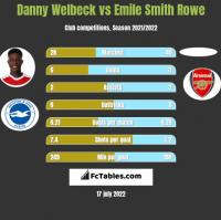 Danny Welbeck vs Emile Smith Rowe h2h player stats
