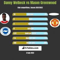 Danny Welbeck vs Mason Greenwood h2h player stats