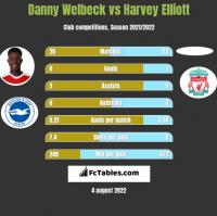Danny Welbeck vs Harvey Elliott h2h player stats