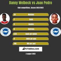 Danny Welbeck vs Joao Pedro h2h player stats