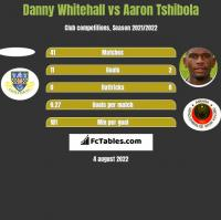 Danny Whitehall vs Aaron Tshibola h2h player stats