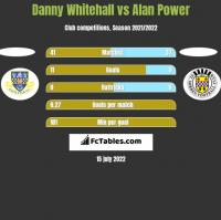 Danny Whitehall vs Alan Power h2h player stats