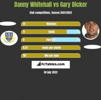 Danny Whitehall vs Gary Dicker h2h player stats