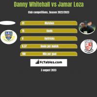 Danny Whitehall vs Jamar Loza h2h player stats