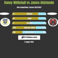 Danny Whitehall vs James Akintunde h2h player stats