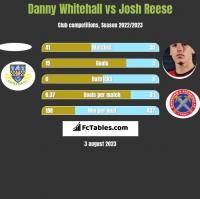 Danny Whitehall vs Josh Reese h2h player stats