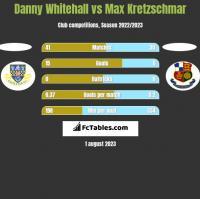 Danny Whitehall vs Max Kretzschmar h2h player stats