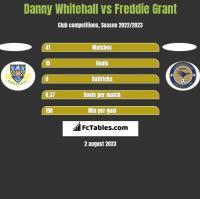 Danny Whitehall vs Freddie Grant h2h player stats