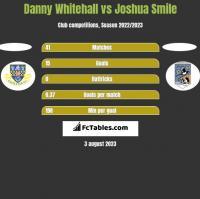 Danny Whitehall vs Joshua Smile h2h player stats
