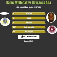 Danny Whitehall vs Odysseus Alfa h2h player stats
