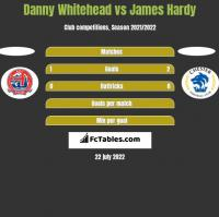 Danny Whitehead vs James Hardy h2h player stats