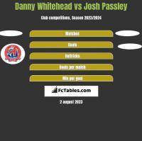 Danny Whitehead vs Josh Passley h2h player stats