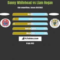 Danny Whitehead vs Liam Hogan h2h player stats