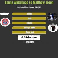 Danny Whitehead vs Matthew Green h2h player stats
