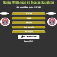 Danny Whitehead vs Nicolas Haughton h2h player stats