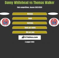 Danny Whitehead vs Thomas Walker h2h player stats