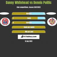 Danny Whitehead vs Dennis Politic h2h player stats