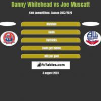 Danny Whitehead vs Joe Muscatt h2h player stats