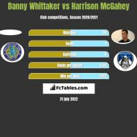 Danny Whittaker vs Harrison McGahey h2h player stats