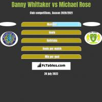 Danny Whittaker vs Michael Rose h2h player stats
