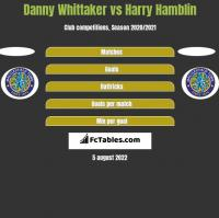 Danny Whittaker vs Harry Hamblin h2h player stats