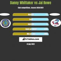 Danny Whittaker vs Jai Rowe h2h player stats