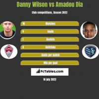 Danny Wilson vs Amadou Dia h2h player stats