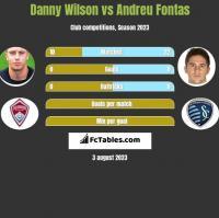 Danny Wilson vs Andreu Fontas h2h player stats